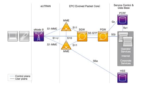 図1 LTEのネットワーク構成要素(クリックすると拡大します)