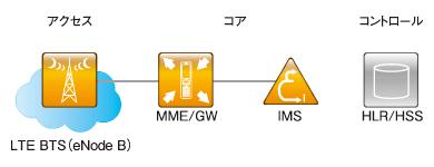 図2 LTEのネットワーク構成