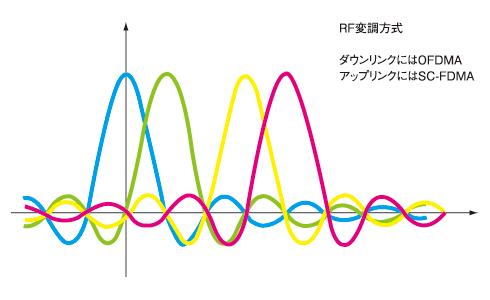 図3 LTEのRF変調