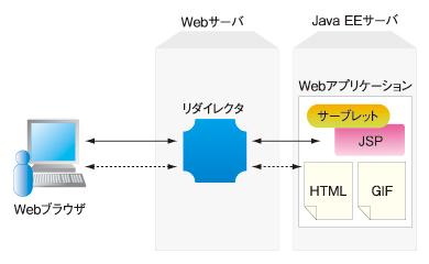 図2 Javaを使った一般的なWebアプリケーションのシステム構成