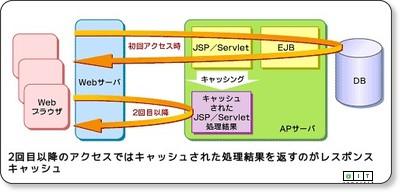 @IT:事例に学ぶWebシステム開発のワンポイント(10) via kwout