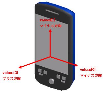 図1 加速度センサの軸方向と値