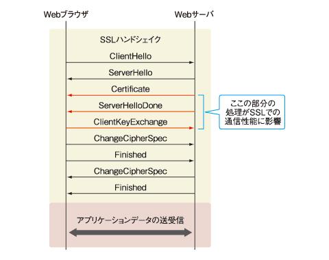 図1 Webアプリケーションによく見られる画面構成