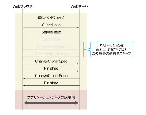図2 SSLセッションを再利用する場合のSSLハンドシェイクの処理のイメージ