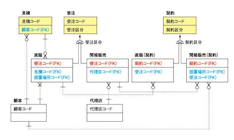 ●図1 見積‐契約ER図(クリックで拡大します)