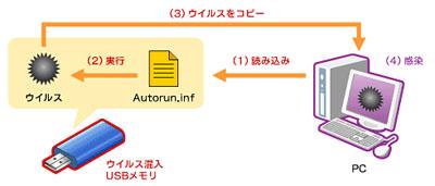 図1 USBメモリ経由で感染を広めるウイルスのメカニズム
