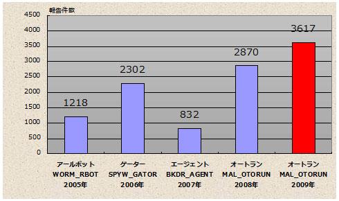 グラフ1 USBメモリで感染するウイルスの件数推移