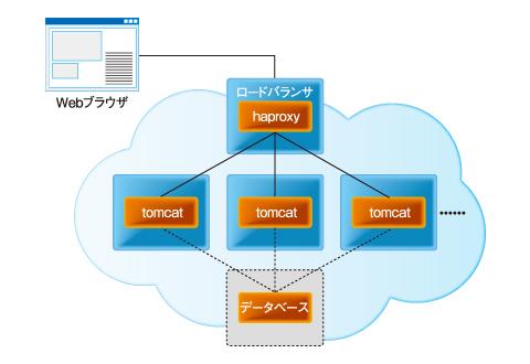 図9 AWS ToolkitのTomcatクラスタによる負荷分散の仕組み