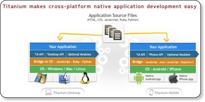 Titanium Cross Platform Application Development | Appcelerator via kwout