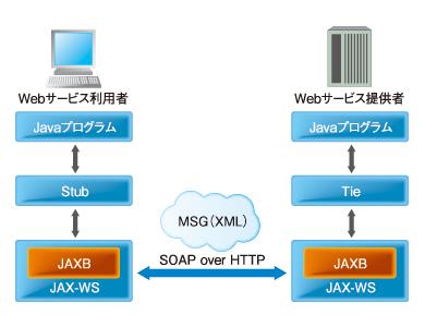 図2 JAX-WSの構成図