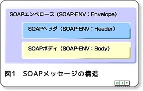 SOAPの仕掛けはどうなっている? via kwout