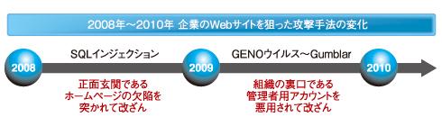 図1 2008年〜2010年、脅威の変遷