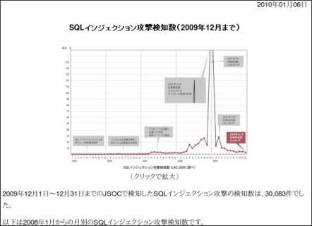 SQLインジェクション攻撃検知数(2009年12月まで)