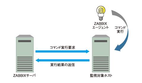 図1 ユーザーパラメータの動作