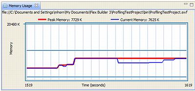 メモリ使用量ビューのグラフ(「Flex Builder 3 ユーザーガイド」の「プロファイラビューについて 」より引用)
