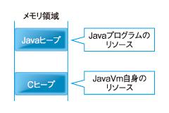 図 Javaのメモリの内訳
