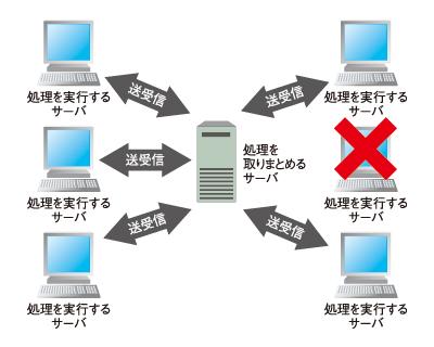 図1 分散コンピューティングの概要図