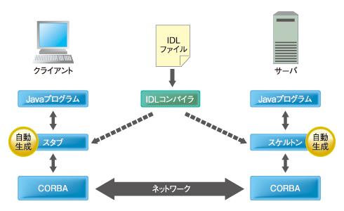 図2 CORBAの概略図