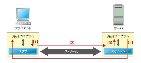 図3 Java-RMIの処理の流れ