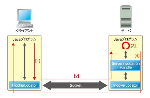 図4 Webプロジェクトの新規作成