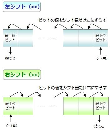 シフト演算のイメージ
