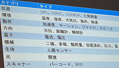 Windows 7 SDK対応センサリスト(講演資料より)