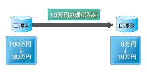 図1 口座間の振り込み