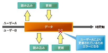 図2 楽観ロック