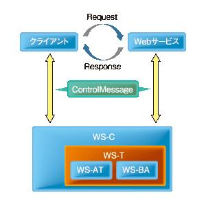 図4 XTS概念図