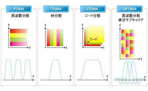 図1 アクセス方式の比較