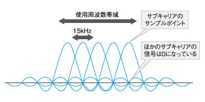 LTEを支える3つの要素技術 (1/2)...