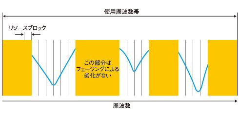 図3 周波数軸上のスケジューリング