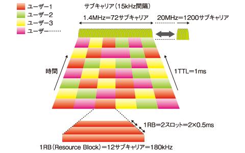 図4 下りOFDMAのユーザー割り当て