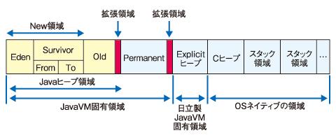 図1 JavaVMのメモリ空間の構成(Cosminexusの場合)