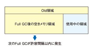 図2 使用中の領域はGCで回収されないので注意