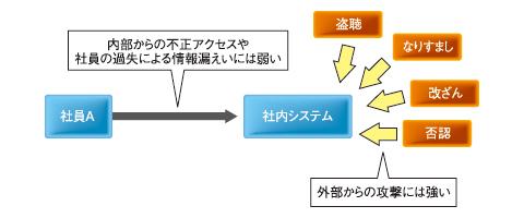 図1 よくある社内システムのセキュリティ