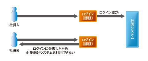 図2 認証を用いたアクセスコントロール