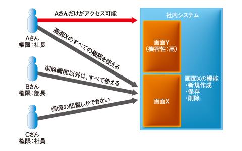 図3 社内システムにおけるアクセスコントロール