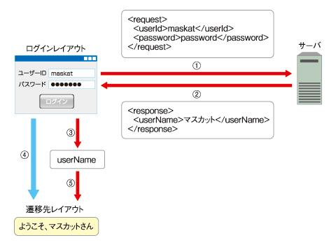 図3 作成するAjaxアプリケーションの概要