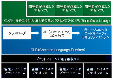 図1 .NET Frameworkにおける動作の概念