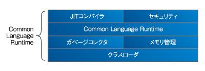 図2 Common Language Runtimeの構成