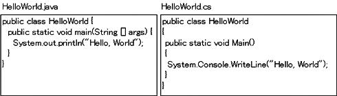図3 JavaとC#で「Hello World」