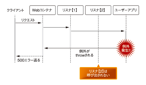 図2 Servlet 2.4の仕様に明記された挙動