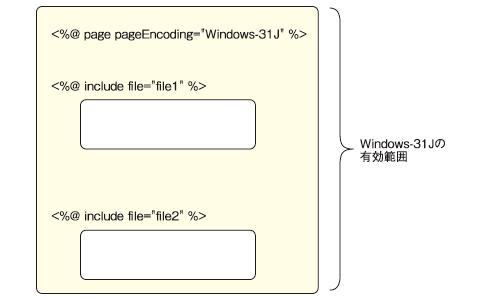 図3 JSP 1.2ではpageEncoding適用範囲は実装依存だった
