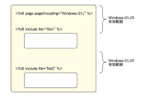 図4 JSP 2.0で明確になったpageEncoding適用範囲