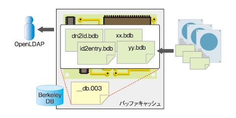図1 バッファキャッシュの役割