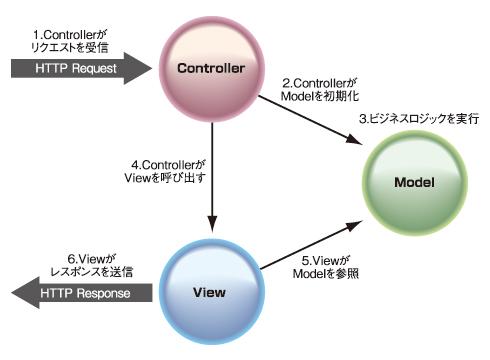 図3 WebアプリケーションにおけるMVCパターン