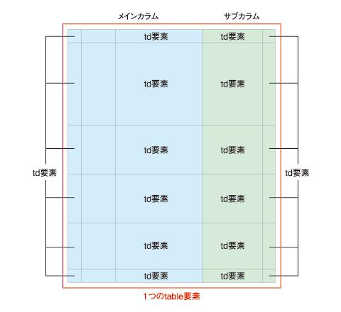 【A】をワイヤーで説明すると……(※大枠を<table>要素で作り、各<td>要素へ配置していく)