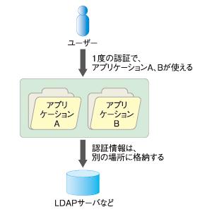 図1 循環型の概念図