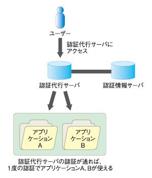 図2 中継型の概念図